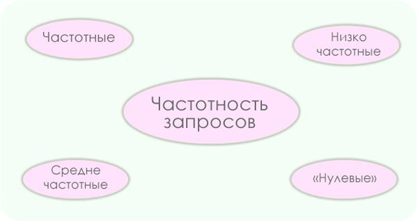 vidy_zaprosov_po_chastote