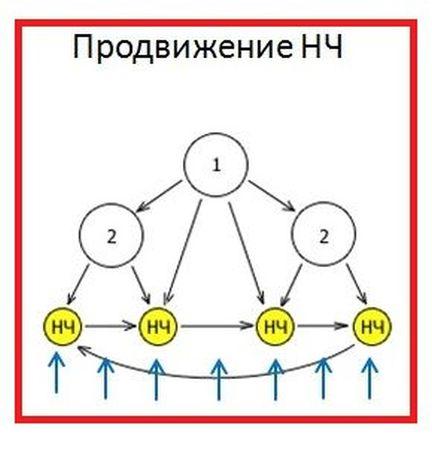 shema-perelinkovki-NCH
