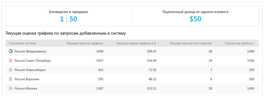 seo потенциал в se ranking