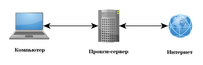 proksi_servera