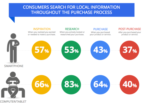 consumers-search