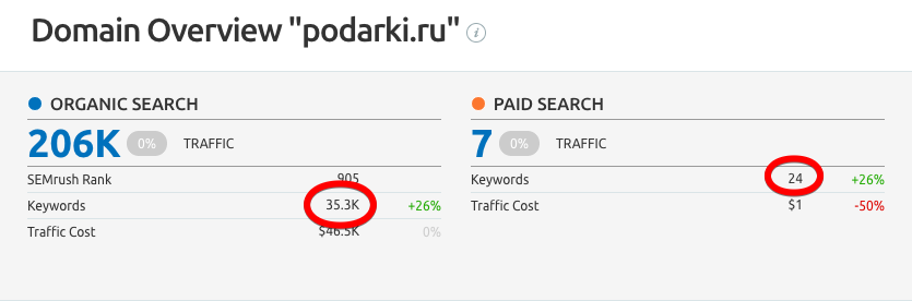 Competitors Research сравнение  SE Rankingс SEMrush