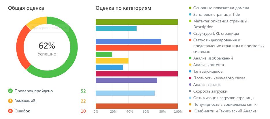 SEO-анализ от SE Ranking