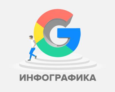 операторы поиска Google