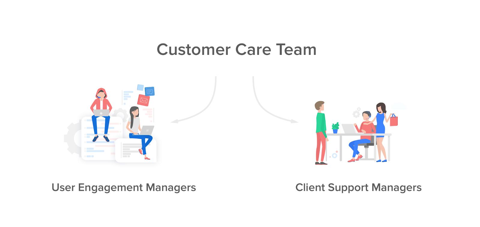 три элемента команды поддержки