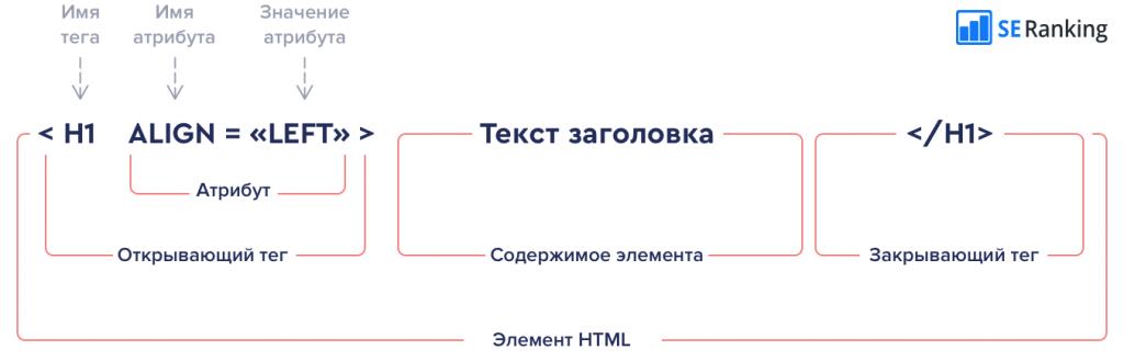 структура тега html