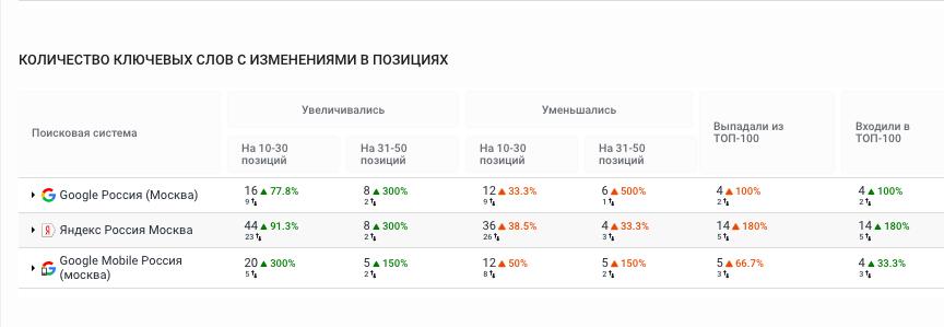 9-kolichestvo-klyuchevykh-slov-s-izmeneniyami-v-poziciyakh