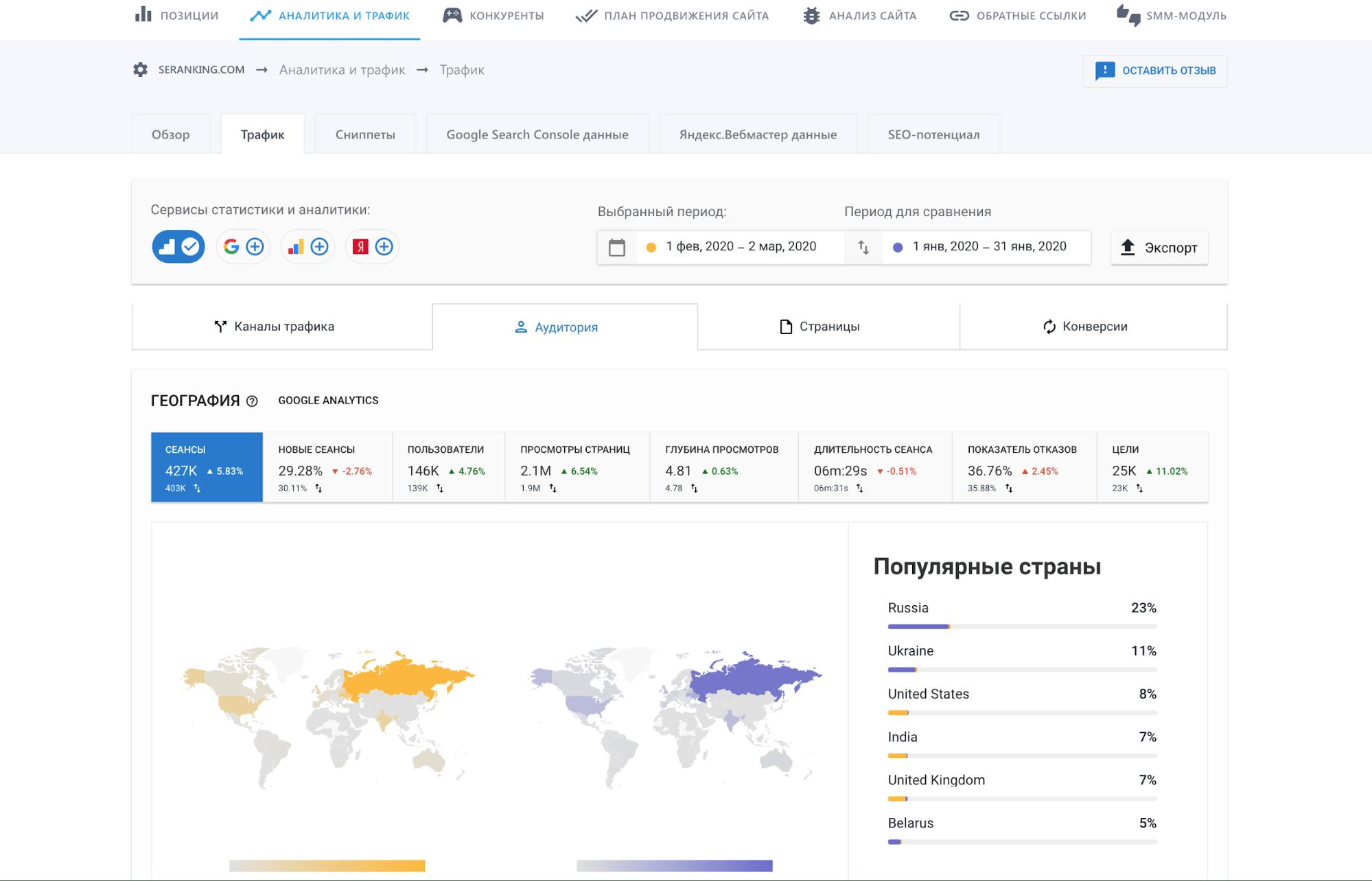 аналитика пользователей по странам