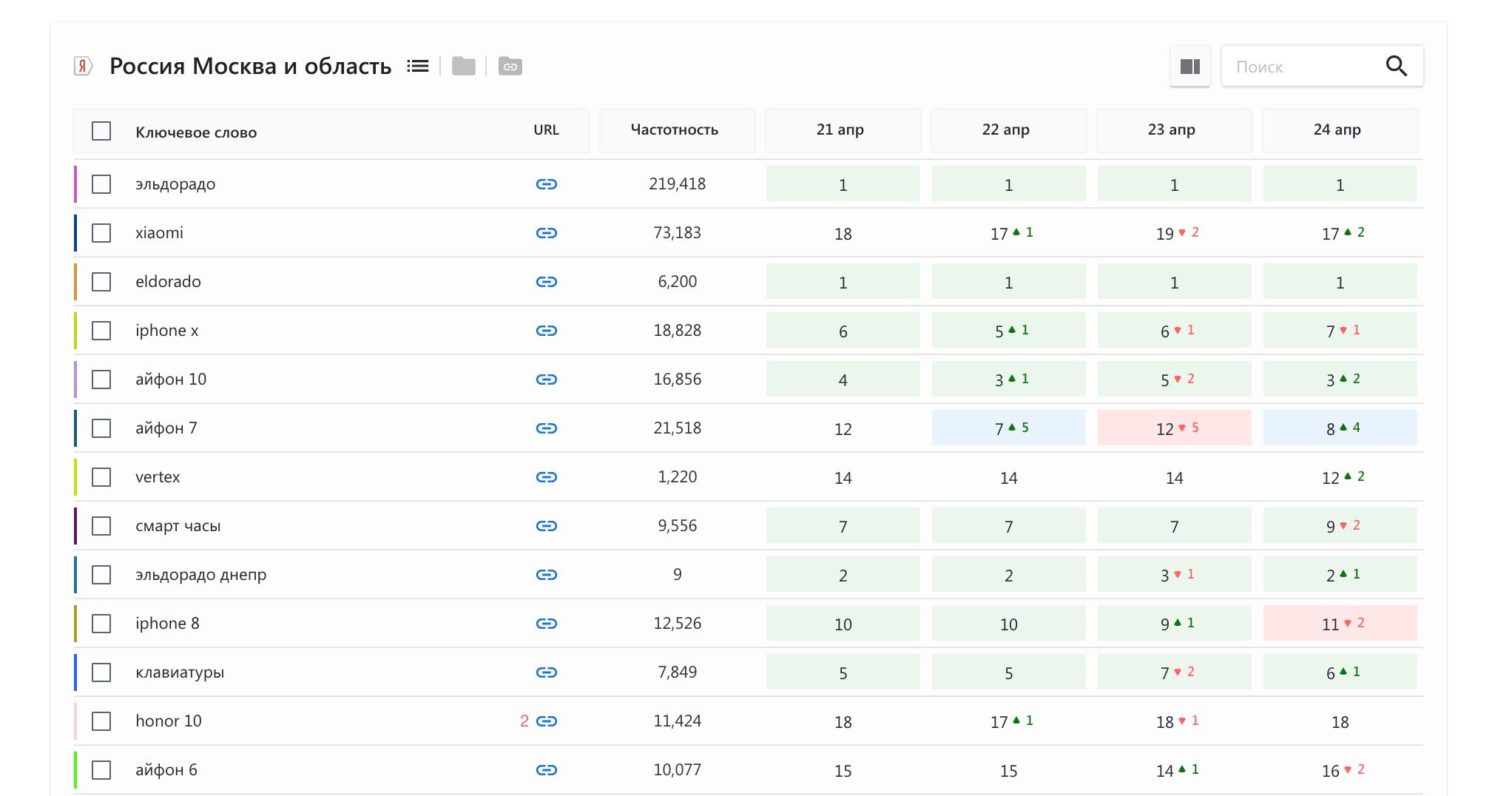 Проверка позиций сайта в SE Ranking