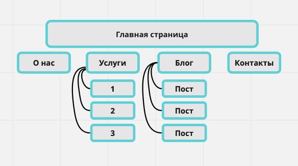 Структура продуктового сайта