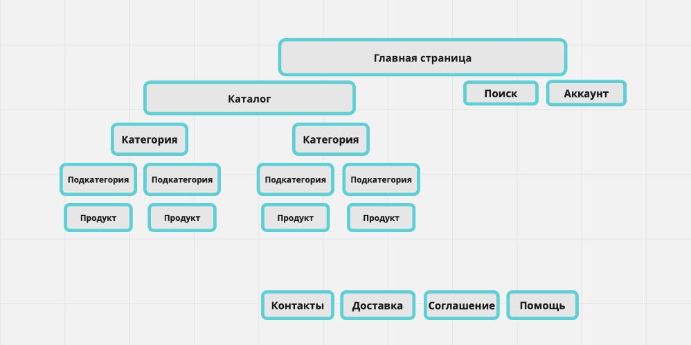 Структура онлайн-магазина