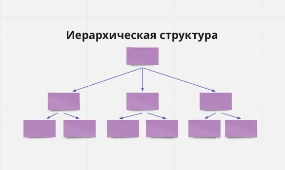 Иерархическая структура сайтов