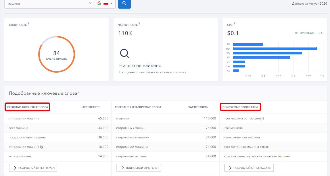 Похожие ключевые слова в SE Ranking