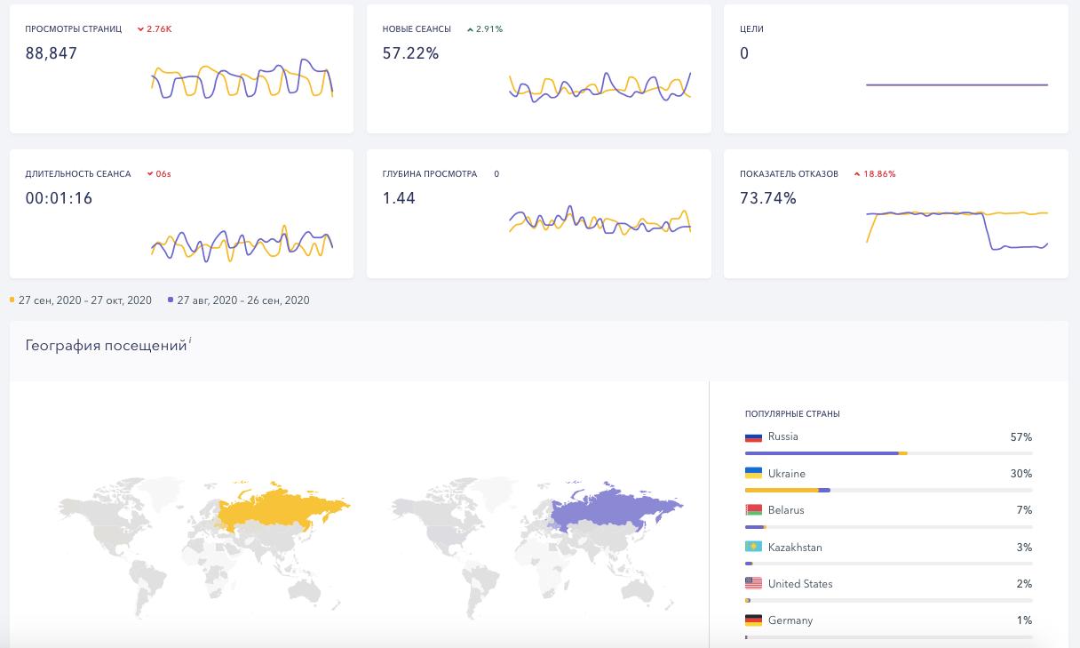 Аналитика и трафик в SE Ranking