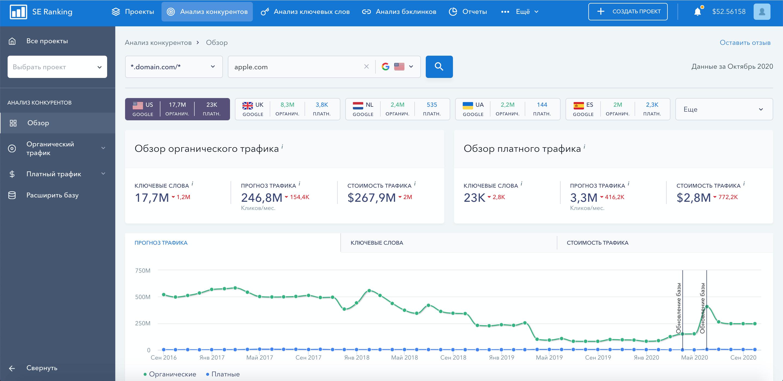 Обзор конкурента в сервисе SE Ranking
