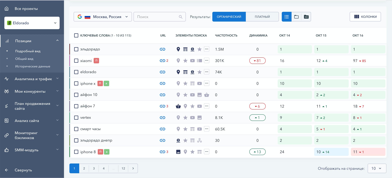 Позиции сайта в SE Ranking