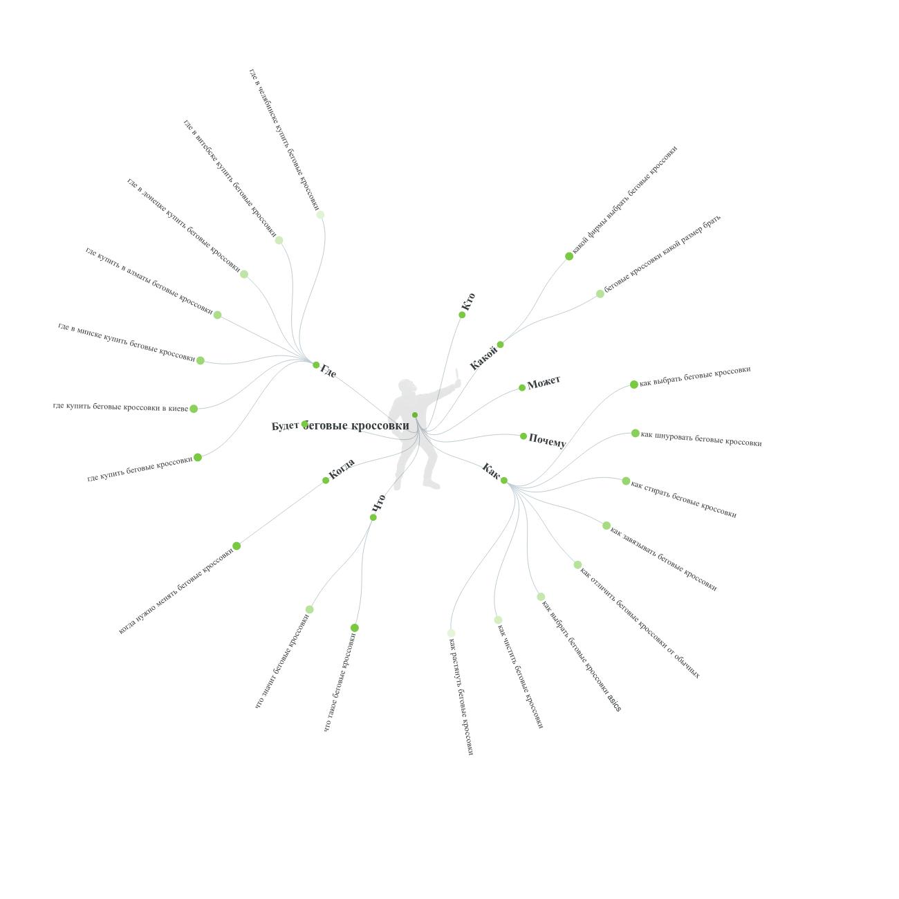 Инструмент AnswerThePublic