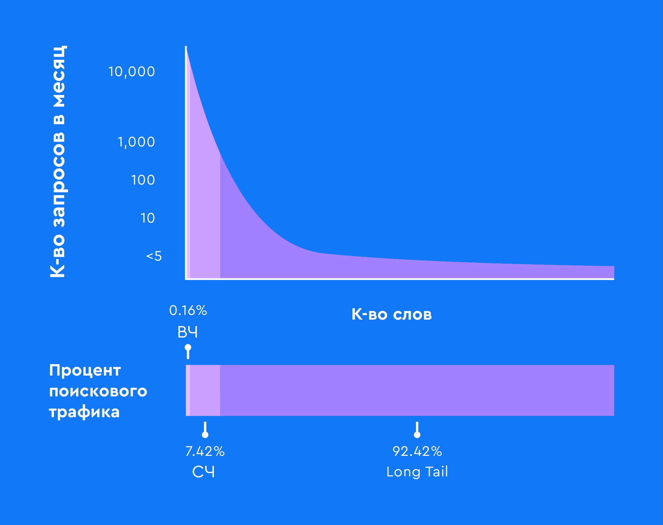 Процент поискового трафика на ключи с хвостом