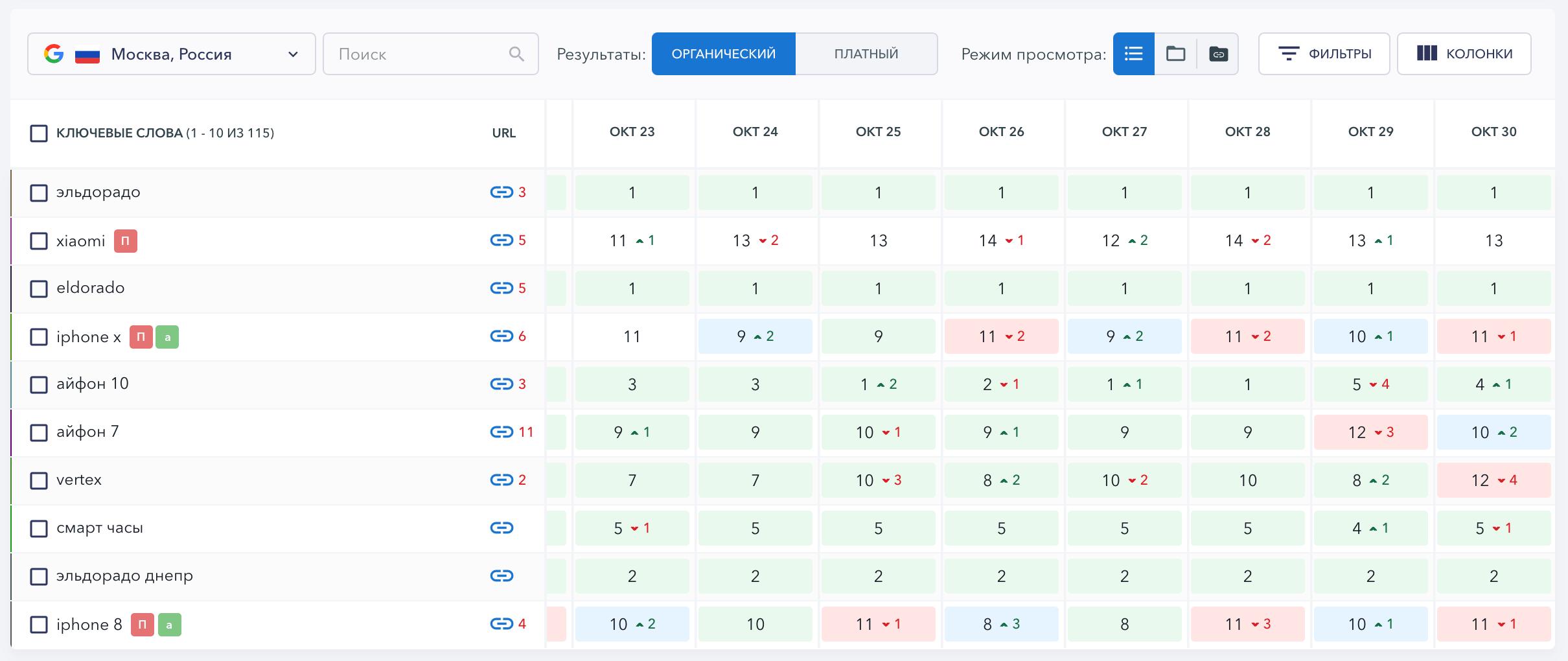 Таблица позиций в SE Ranking с отключенными колонками