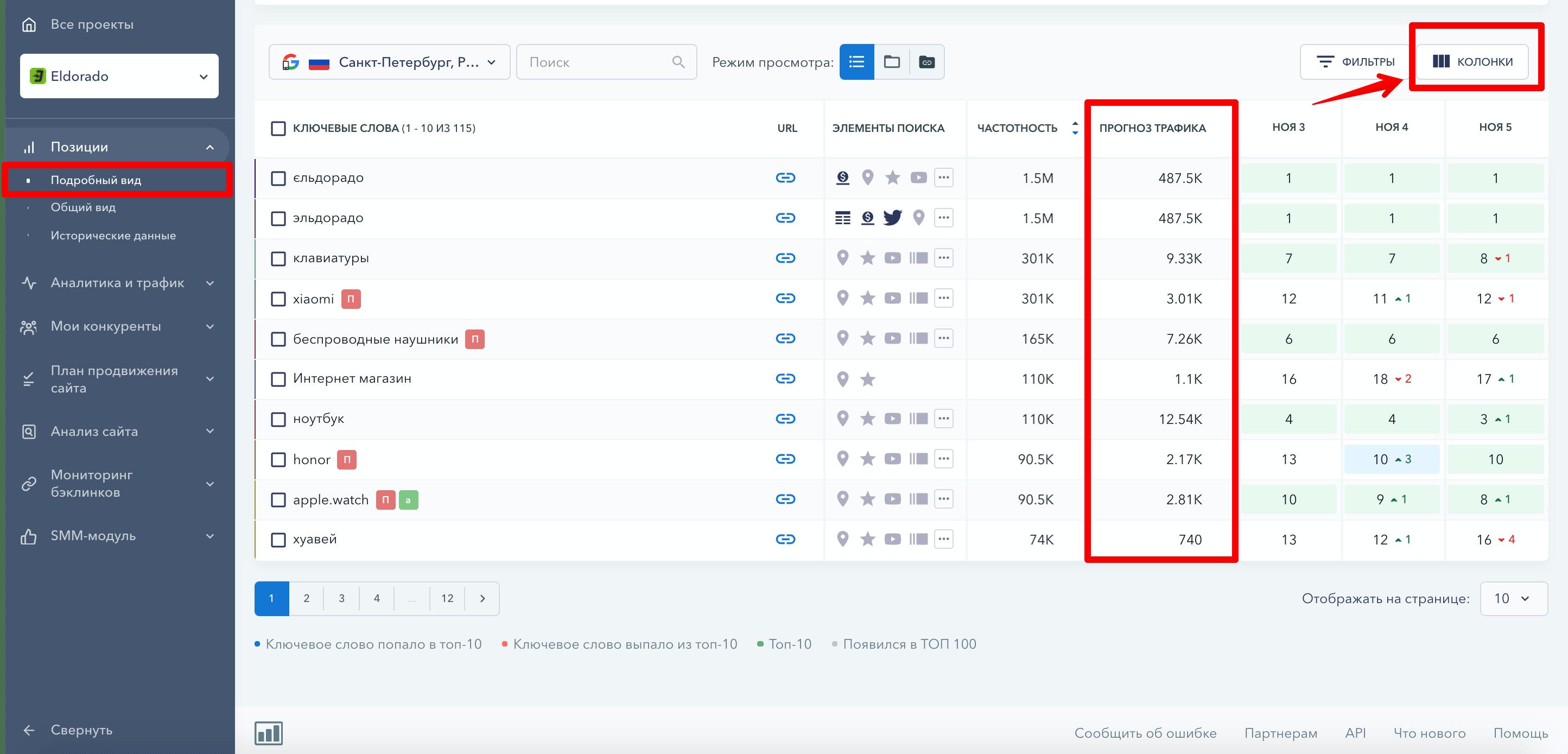 Прогноз трафика для ключей в SE Ranking