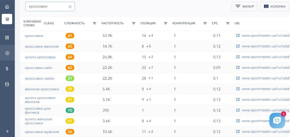 Отчет по ключевым словам в SE Ranking