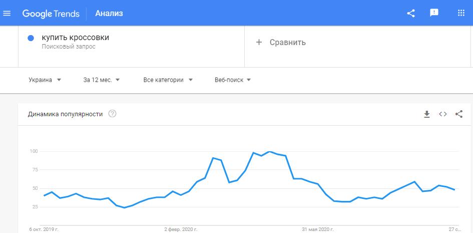 Long-tail запросы в Google Trends