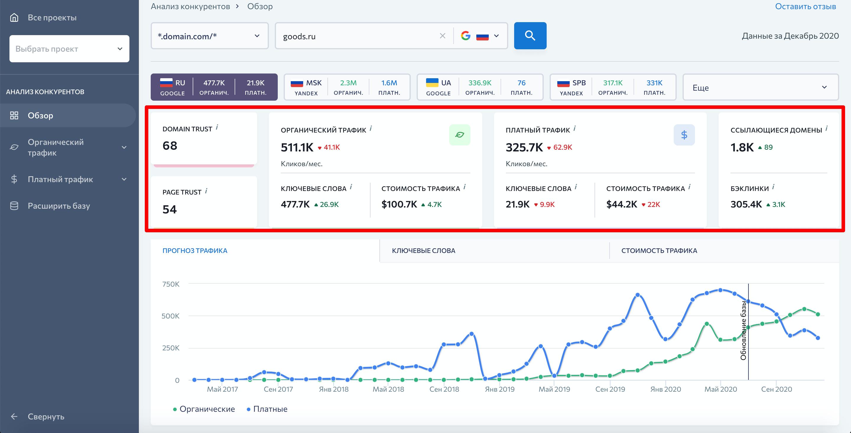 Основный метрики сайта в Анализе конкурентов от SE Ranking
