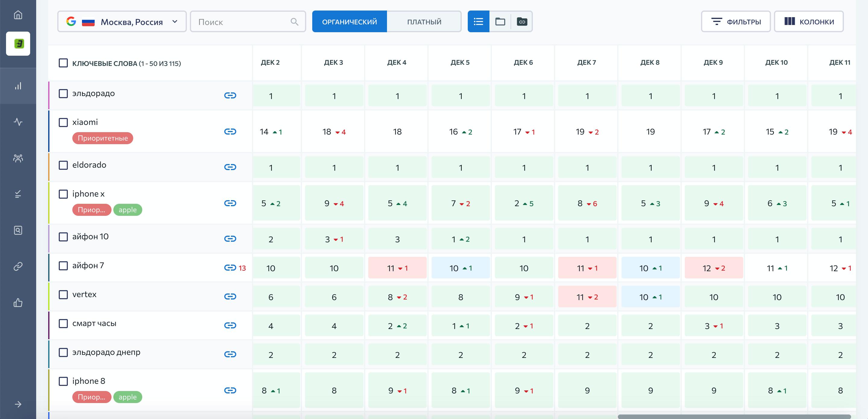 Таблица позиций с отключенными колонками в SE Ranking