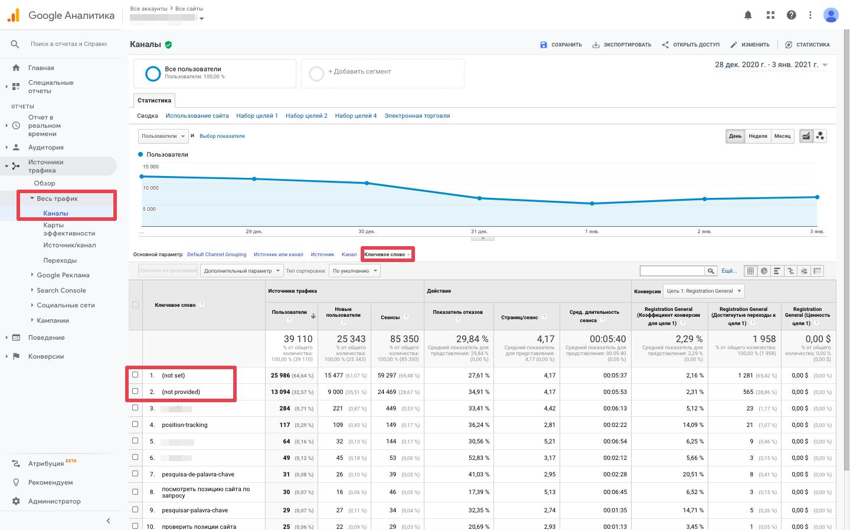 Все каналы трафика в Google Analytics