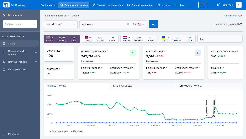 Обзор данных о веб-сайте в SE Ranking