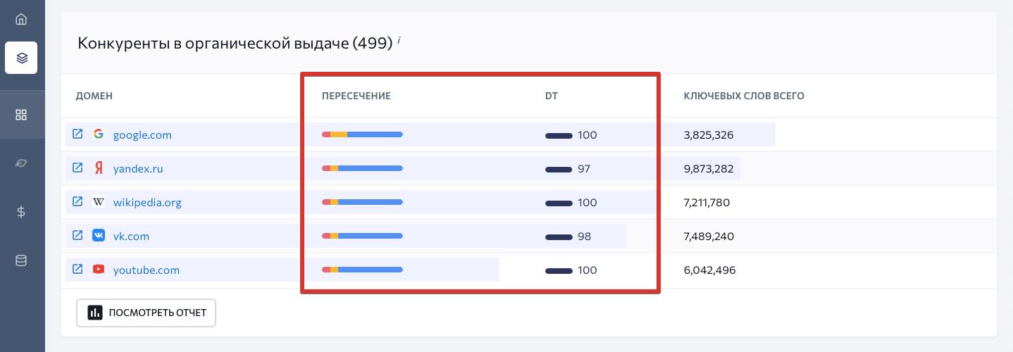 Сравнение конкурентов в органике в SE Ranking