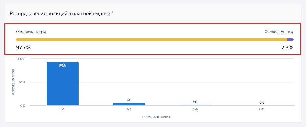 Анализ позиций конкурентов в платной выдаче в SE Ranking