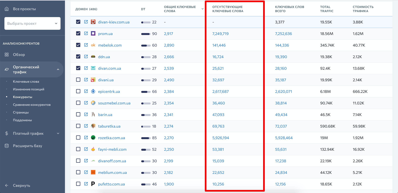 Сравнение ключей с конкурентами в SE Ranking