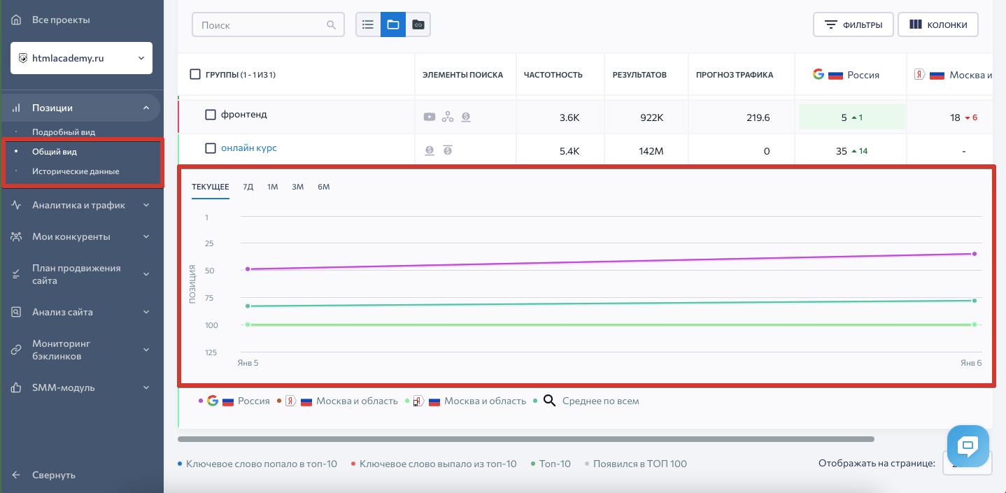 График ключевого слова в SE Ranking