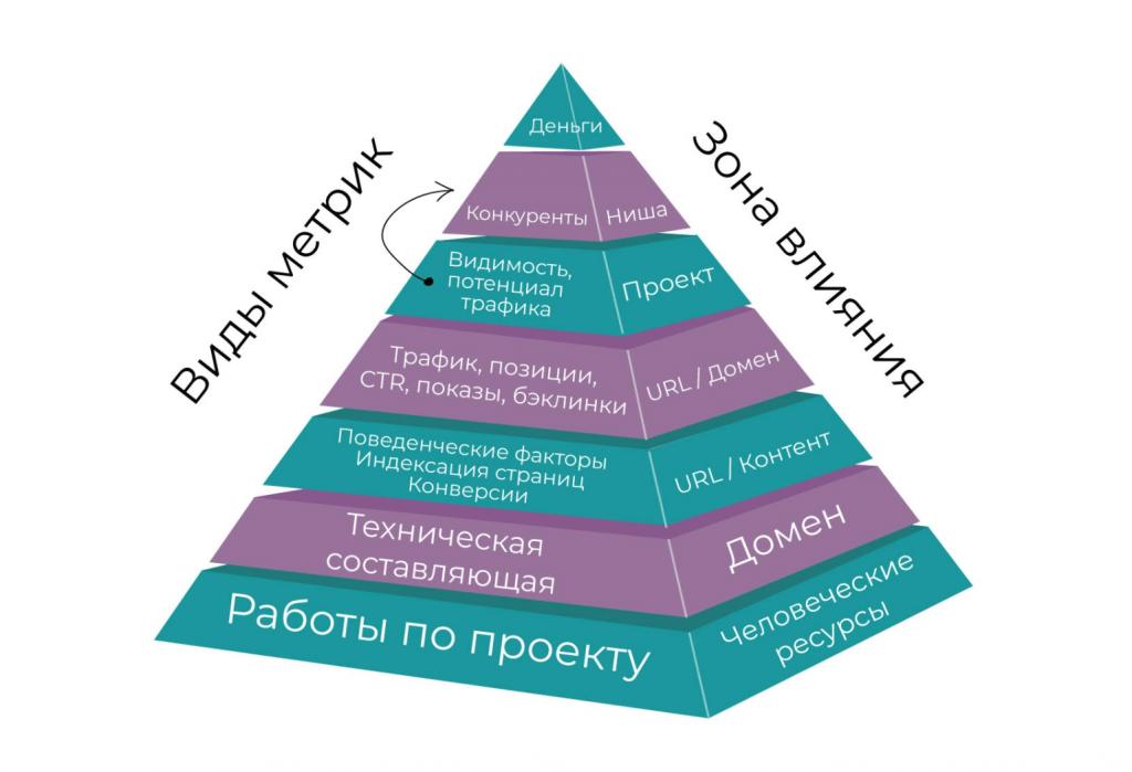 Пирамида метрик