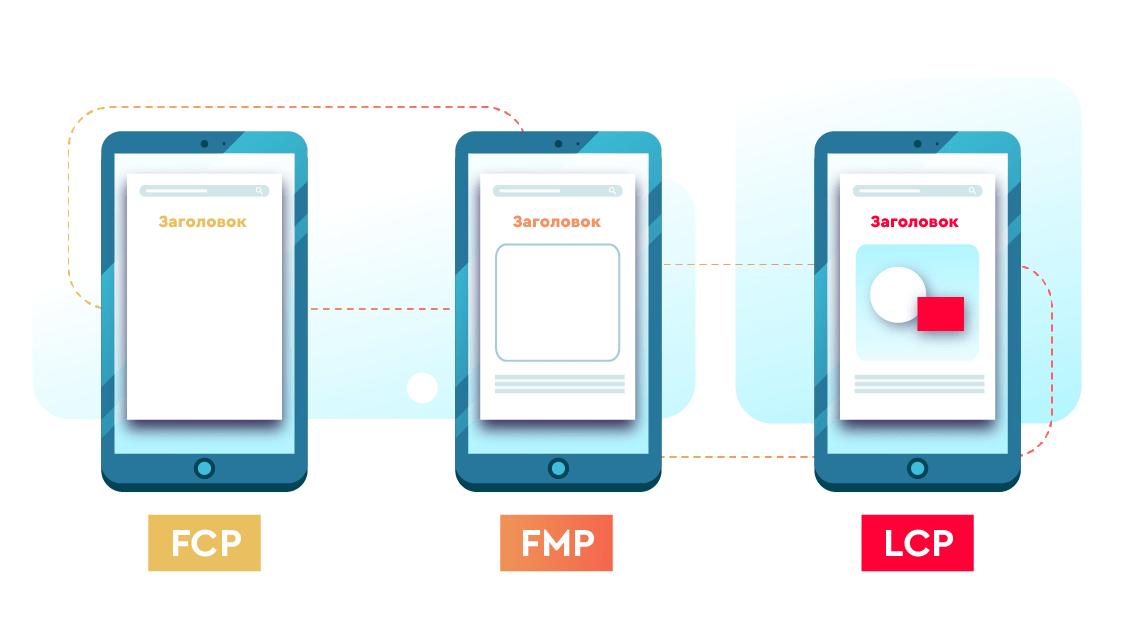 Разные метрики оценки загрузки страницы: FCP, FMP, LCP