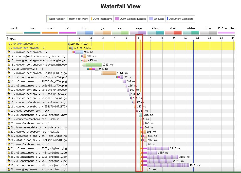 Определение блокирующих рендеринг ресурсов с помощью WebPageTest