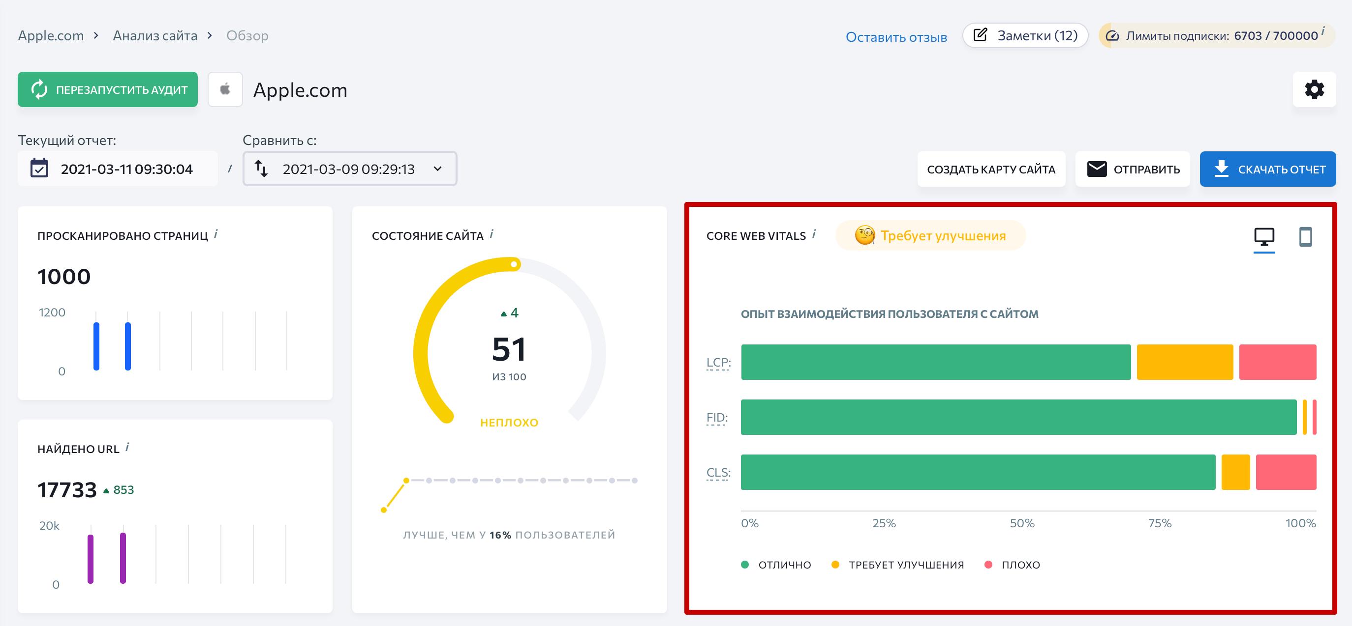 Core Web Vitals сайта в Анализе сайта