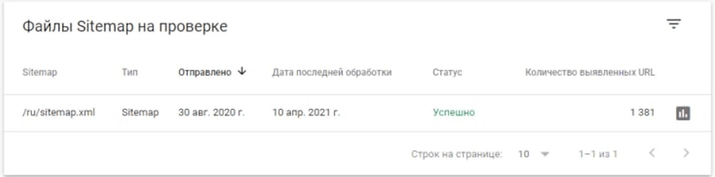 Статус карты сайта в GSC