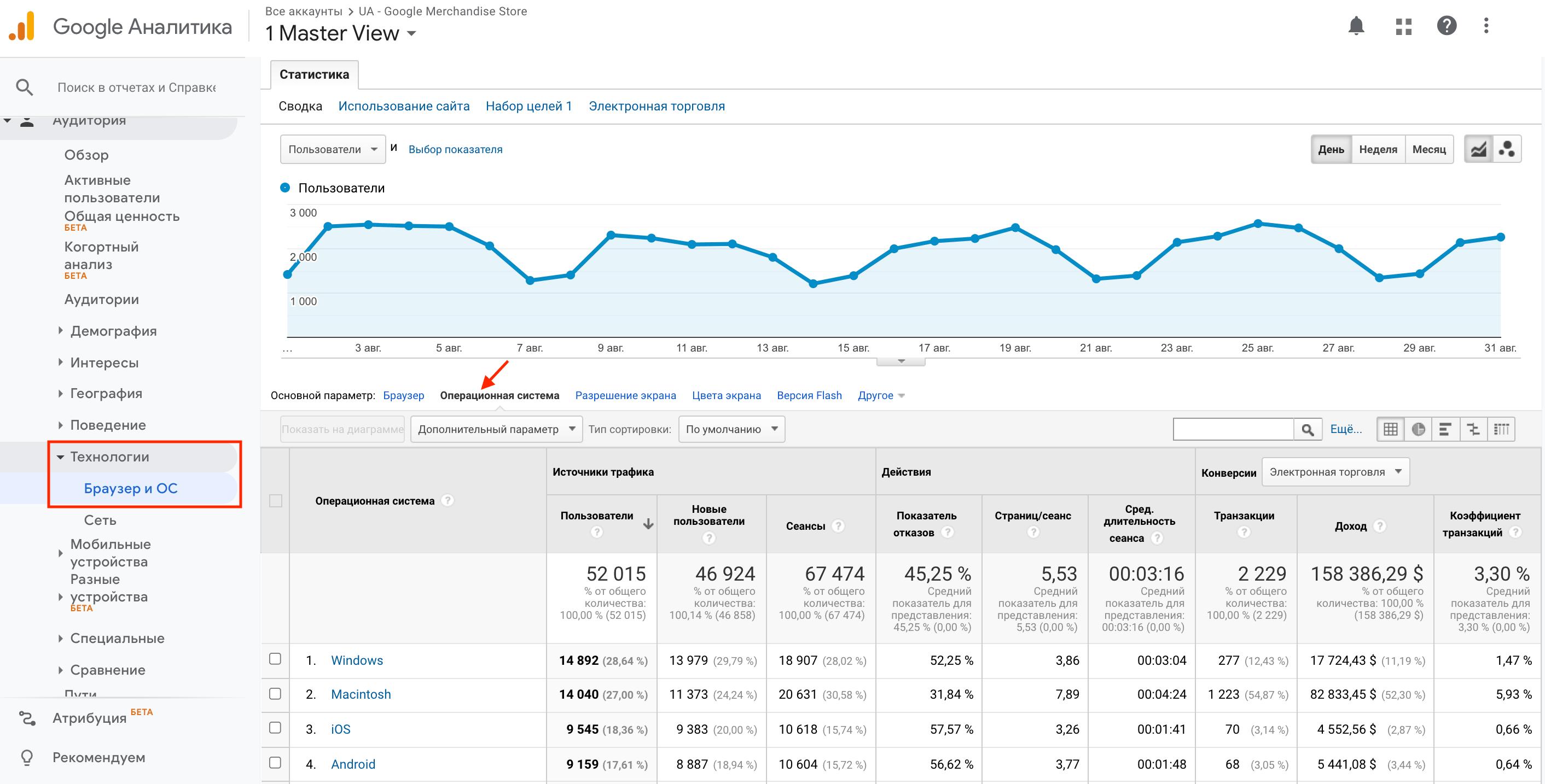 Отчет о взаимодействии с сайтом пользователей различных ОС и браузеров в Universal Аналитике