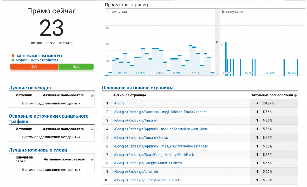 Проверьте, работает ли тег Google Analytics